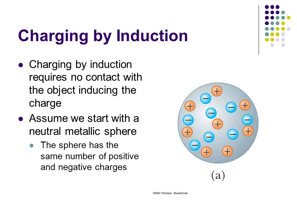Charging by Induction Charging by induction requires no contact with the object inducing the charge.