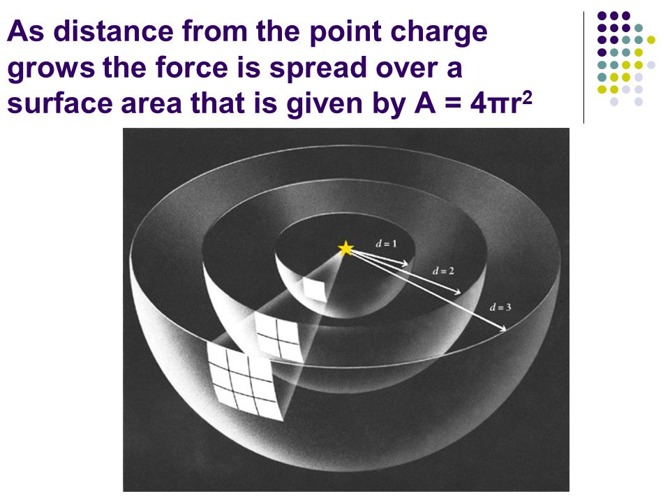 As distance from the point charge grows the force is spread over a surface area that is given by A = 4πr2