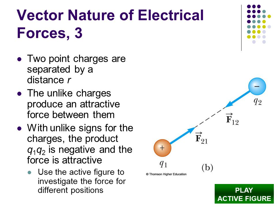 Vector Nature of Electrical Forces, 3