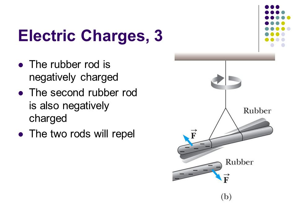 Electric Charges, 3 The rubber rod is negatively charged