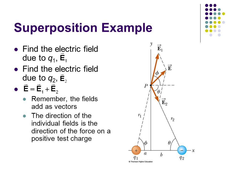 Superposition Example