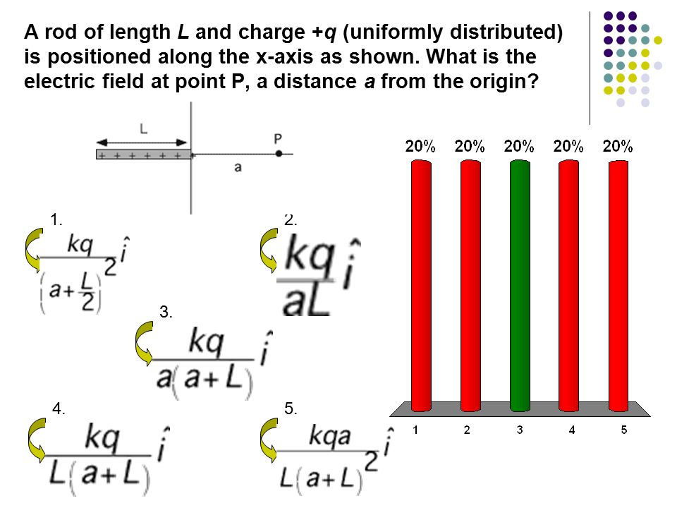A rod of length L and charge +q (uniformly distributed) is positioned along the x-axis as shown. What is the electric field at point P, a distance a from the origin