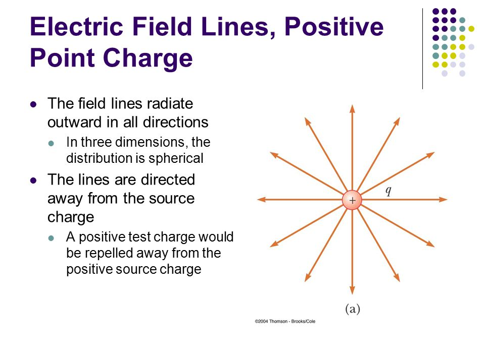 Electric Field Lines, Positive Point Charge