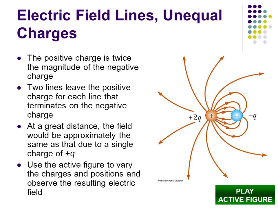 Electric Field Lines, Unequal Charges