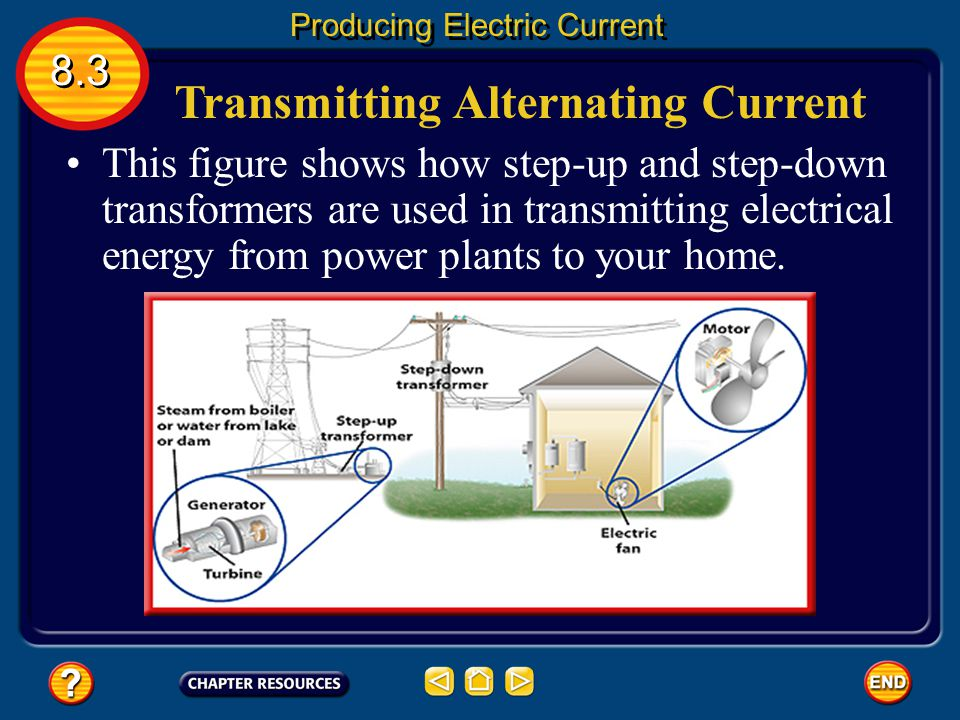Transmitting Alternating Current