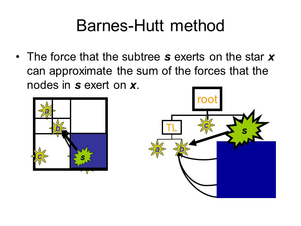 Barnes-Hutt method The force that the subtree s exerts on the star x can approximate the sum of the forces that the nodes in s exert on x.