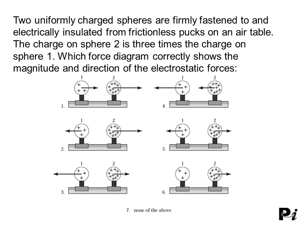 Two uniformly charged spheres are firmly fastened to and electrically insulated from frictionless pucks on an air table. The charge on sphere 2 is three times the charge on
