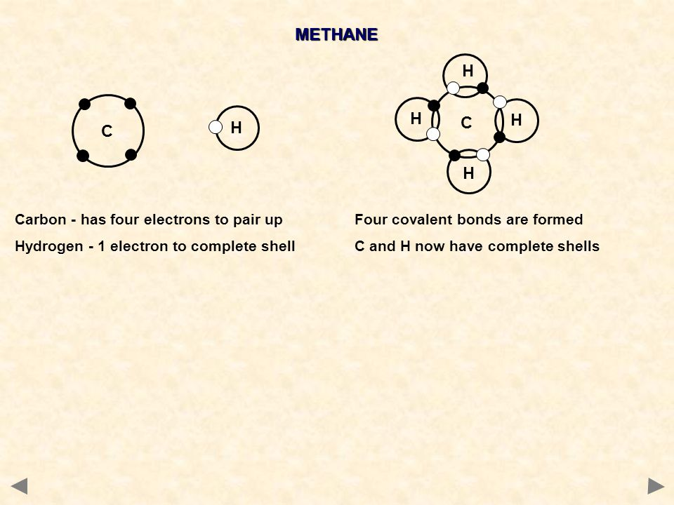 METHANE H C H C Carbon - has four electrons to pair up