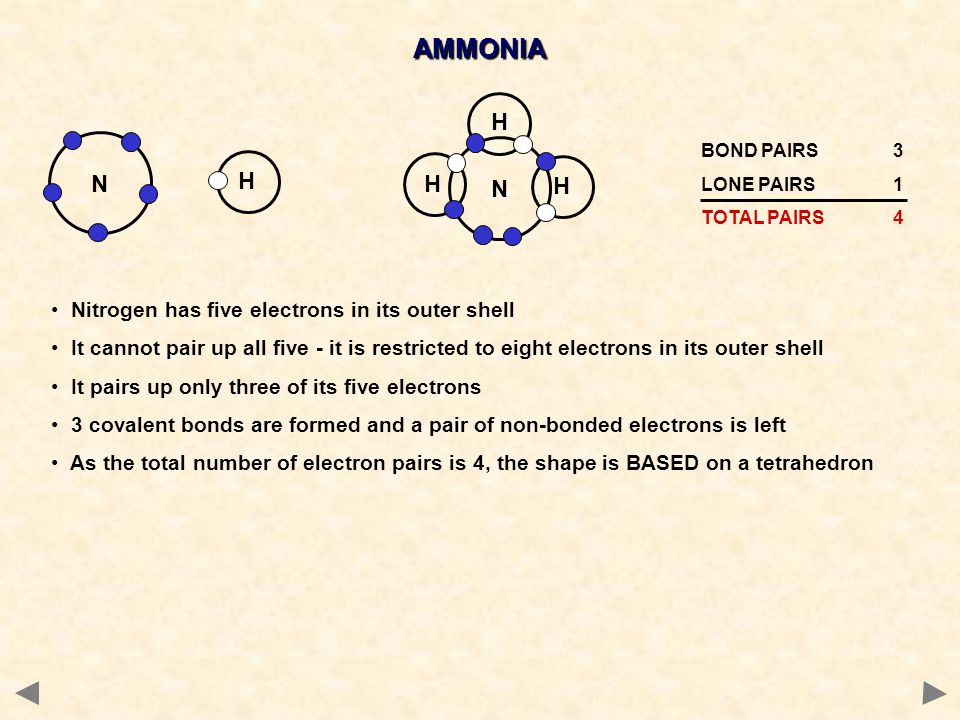 AMMONIA N H N H Nitrogen has five electrons in its outer shell