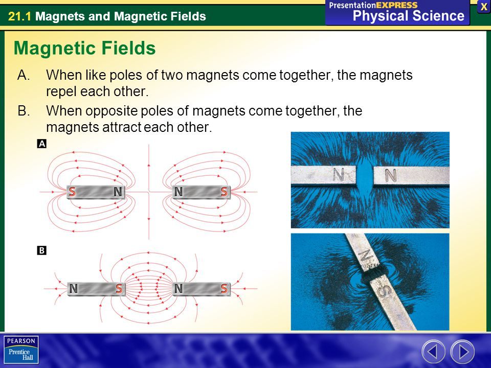 Magnetic Fields When like poles of two magnets come together, the magnets repel each other.