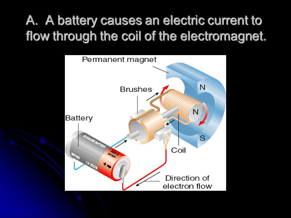 A. A battery causes an electric current to flow through the coil of the electromagnet.