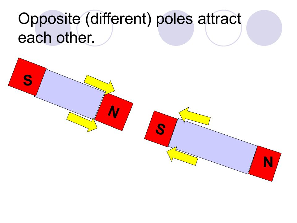 Opposite (different) poles attract each other.