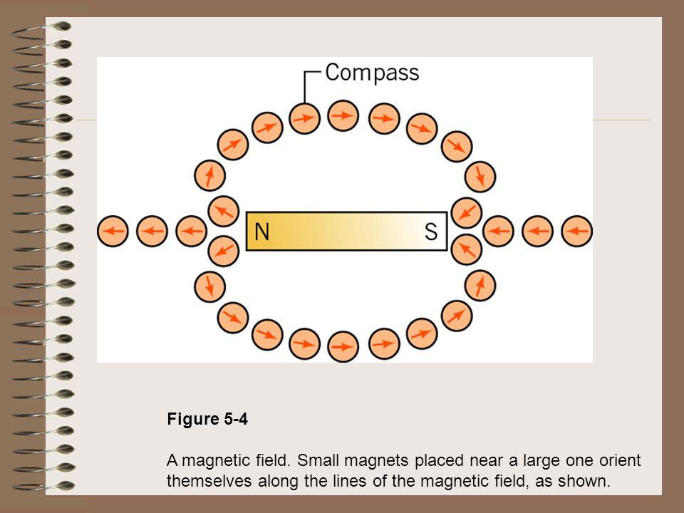 Figure 5-4 A magnetic field.