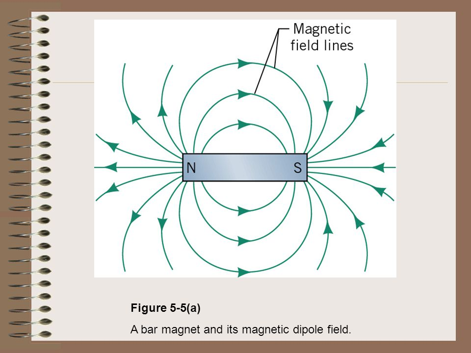 Figure 5-5(a) A bar magnet and its magnetic dipole field.