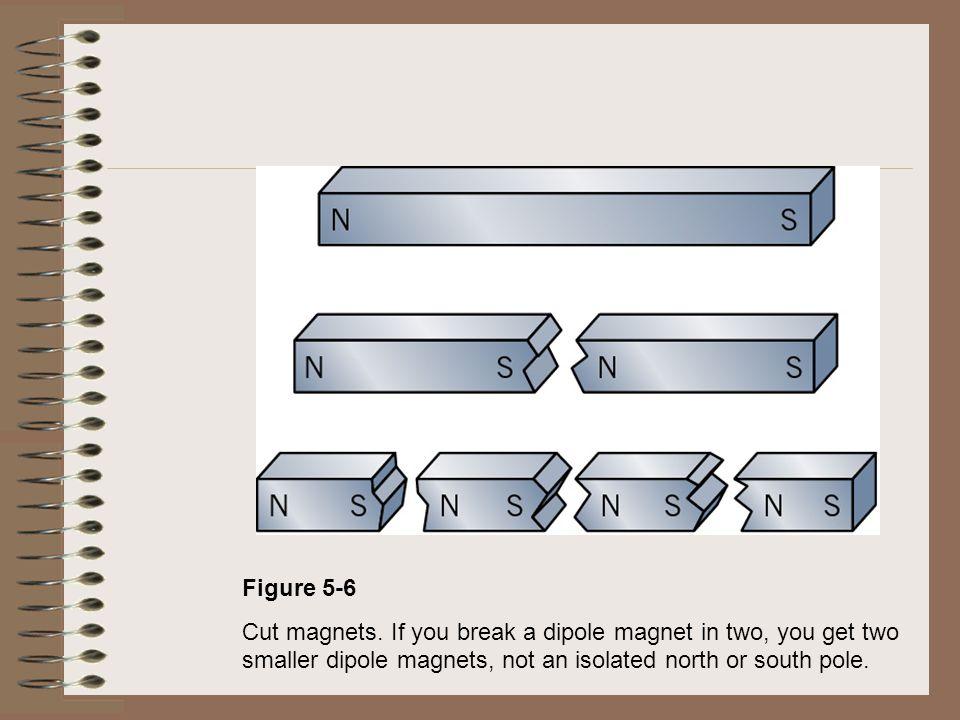 Figure 5-6 Cut magnets.