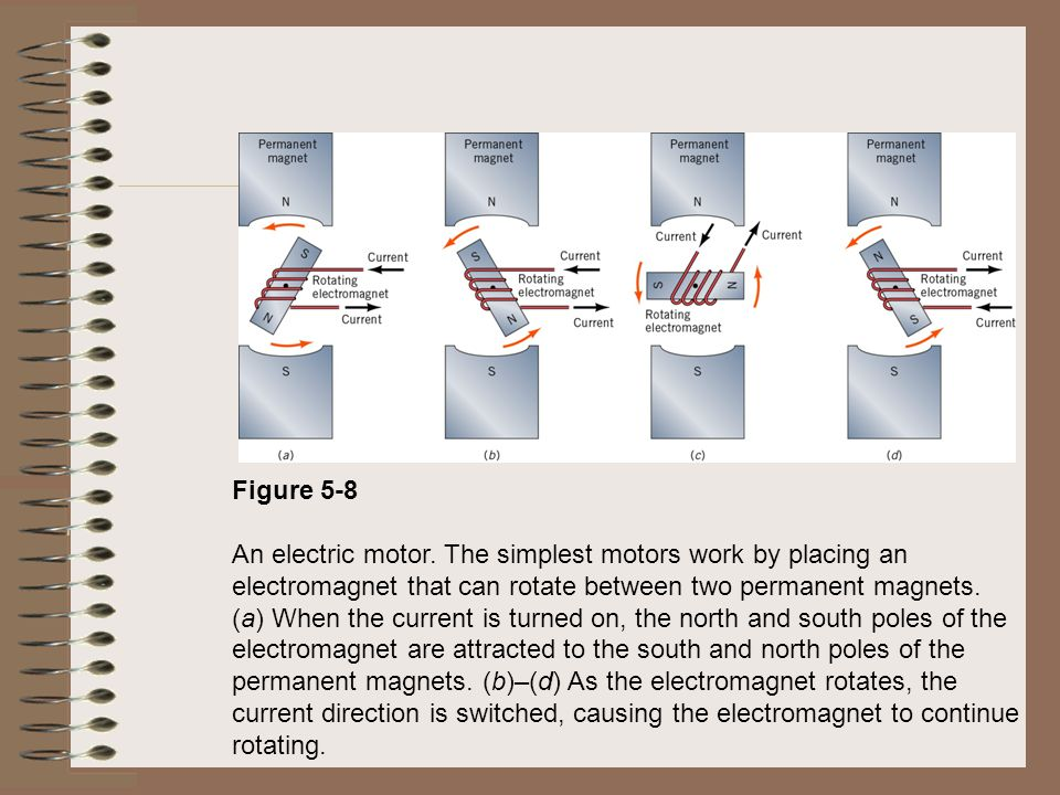 Figure 5-8 An electric motor. The simplest motors work by placing an electromagnet that can rotate between two permanent magnets.