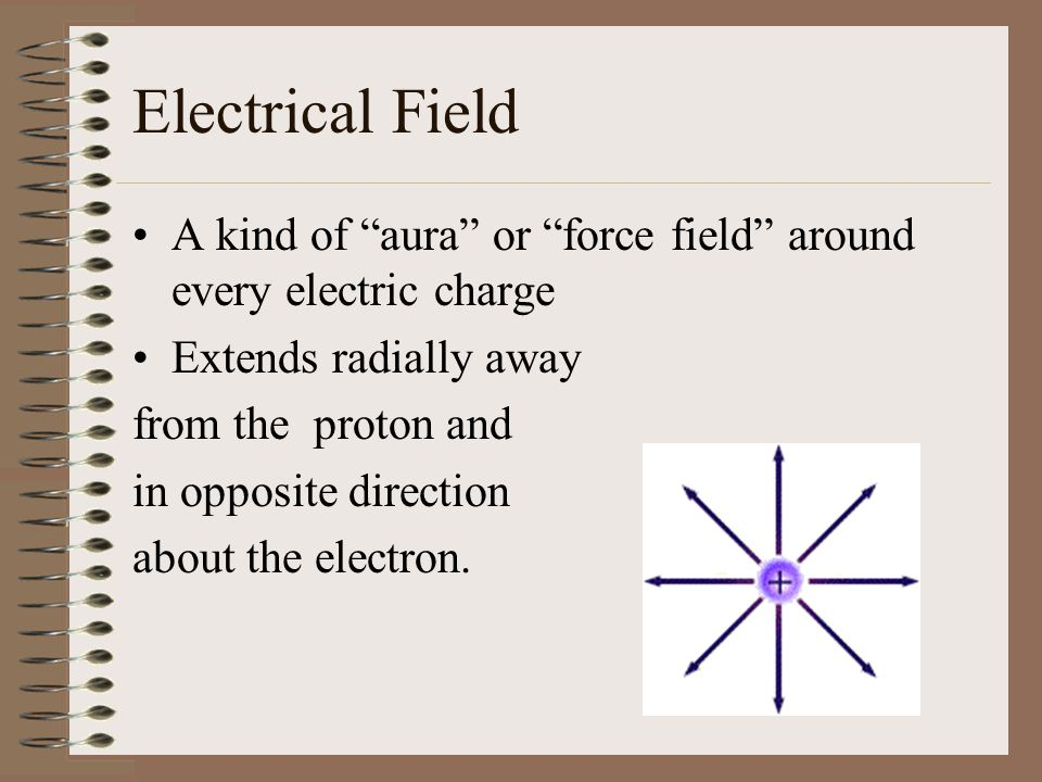 Electrical Field A kind of aura or force field around every electric charge. Extends radially away.