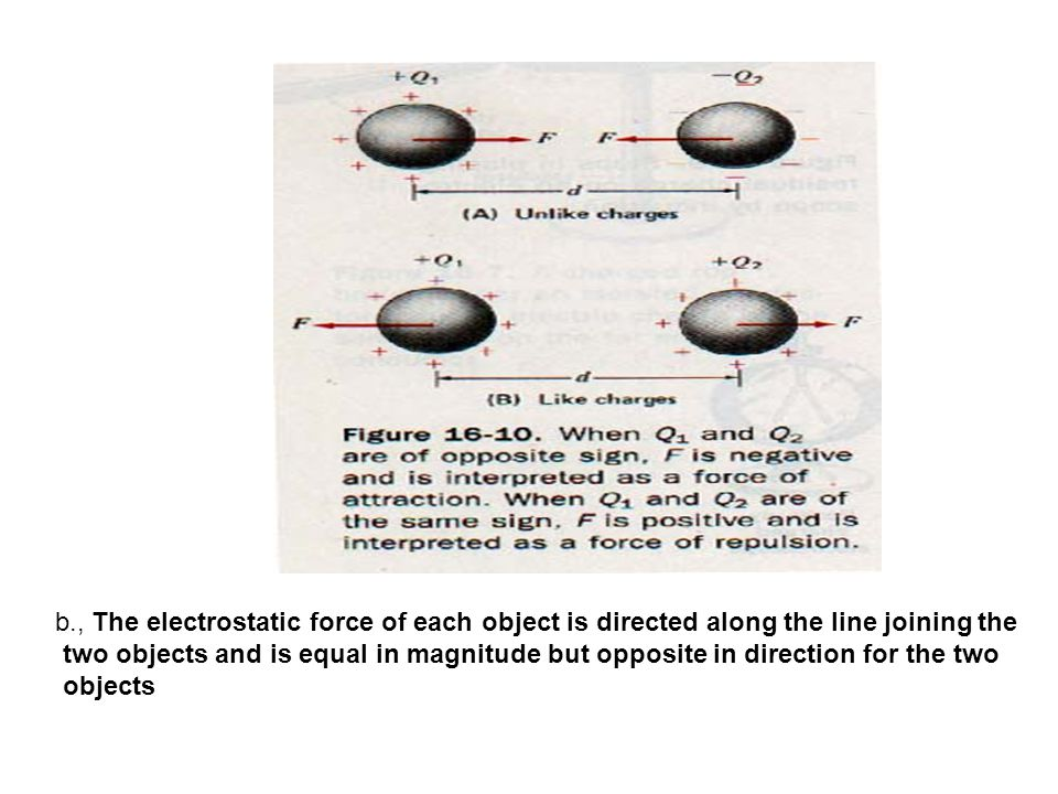 b., The electrostatic force of each object is directed along the line joining the