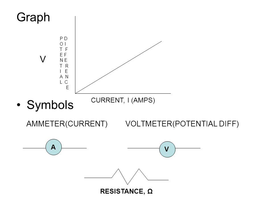 AMMETER(CURRENT) VOLTMETER(POTENTIAL DIFF)