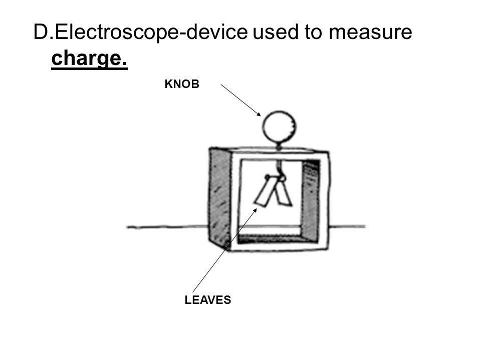 D.Electroscope-device used to measure charge.