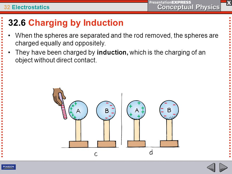 32.6 Charging by Induction When the spheres are separated and the rod removed, the spheres are charged equally and oppositely.