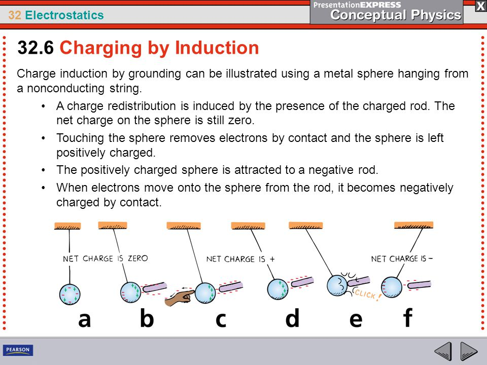 32.6 Charging by Induction Charge induction by grounding can be illustrated using a metal sphere hanging from a nonconducting string.