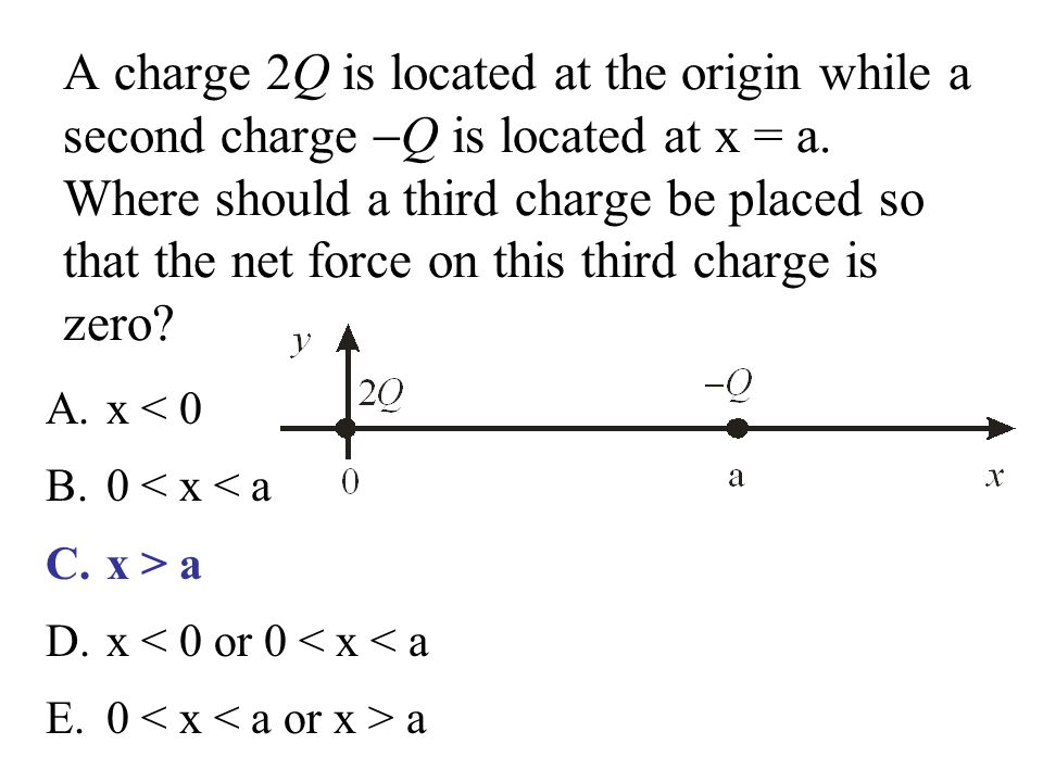A charge 2Q is located at the origin while a second charge Q is located at x = a. Where should a third charge be placed so that the net force on this third charge is zero