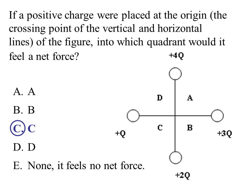 If a positive charge were placed at the origin (the crossing point of the vertical and horizontal lines) of the figure, into which quadrant would it feel a net force