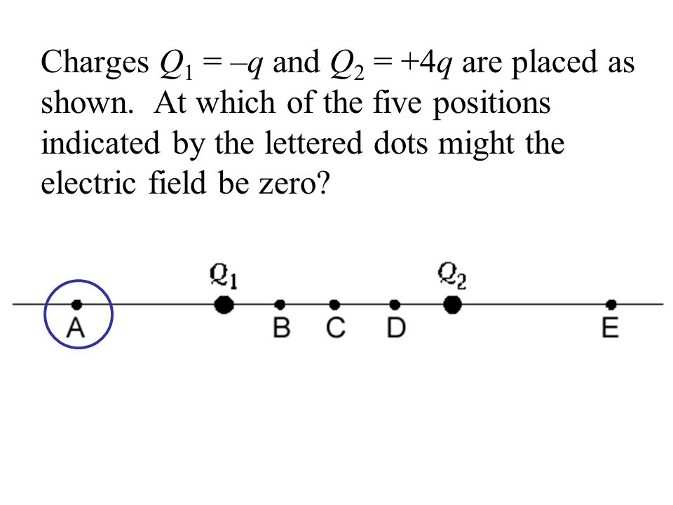 Charges Q1 = –q and Q2 = +4q are placed as shown