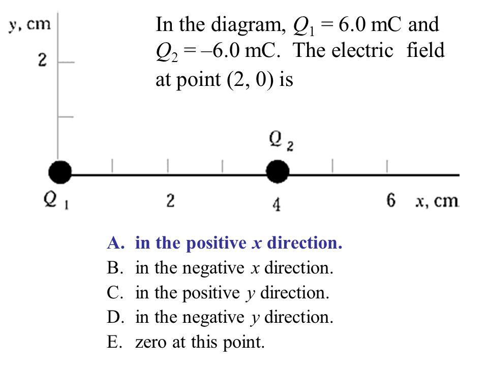 In the diagram, Q1 = 6. 0 mC and Q2 = –6. 0 mC