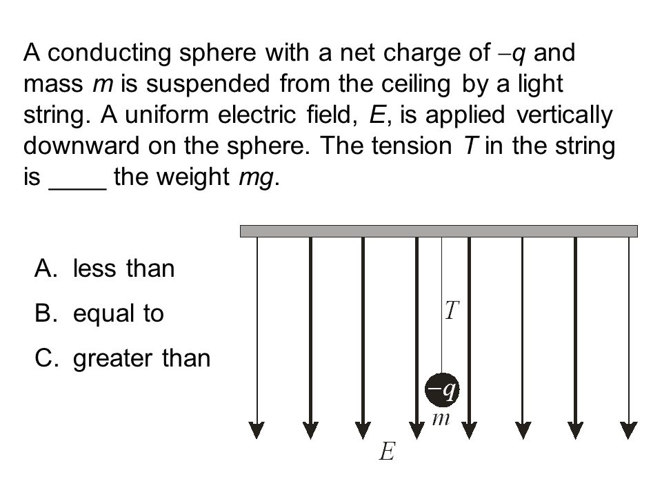 A conducting sphere with a net charge of q and mass m is suspended from the ceiling by a light string. A uniform electric field, E, is applied vertically downward on the sphere. The tension T in the string is ____ the weight mg.