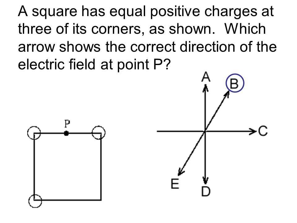 A square has equal positive charges at three of its corners, as shown