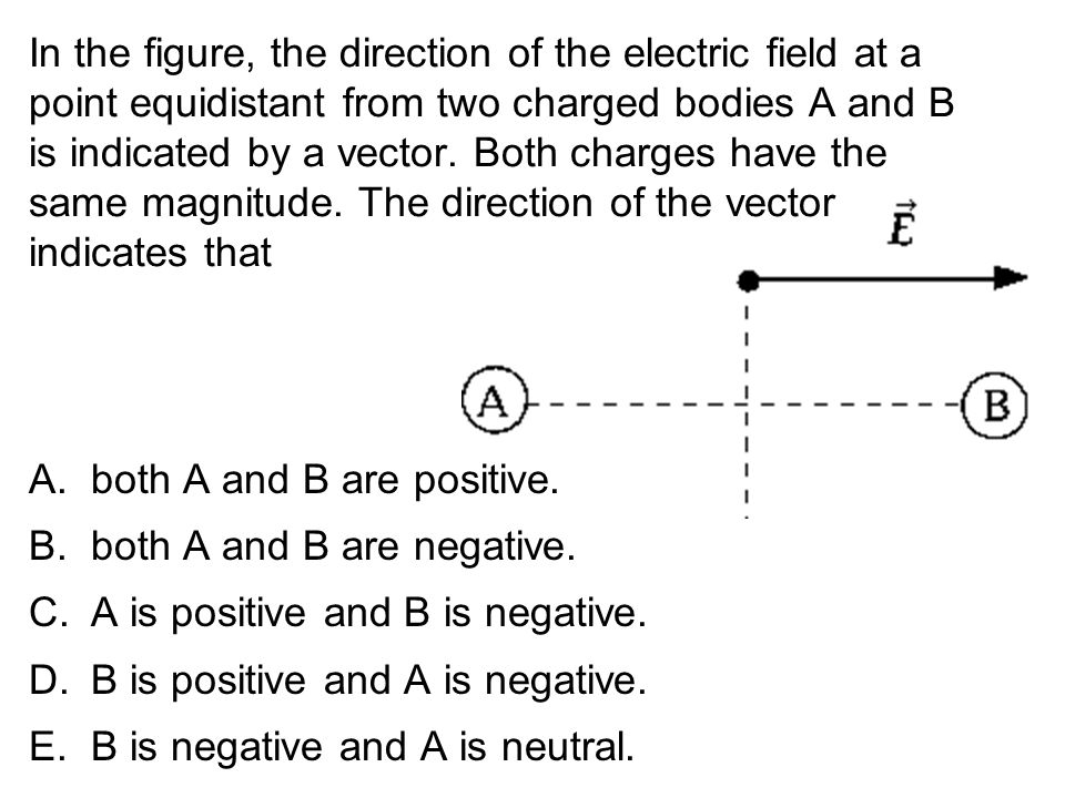In the figure, the direction of the electric field at a point equidistant from two charged bodies A and B is indicated by a vector. Both charges have the same magnitude. The direction of the vector indicates that