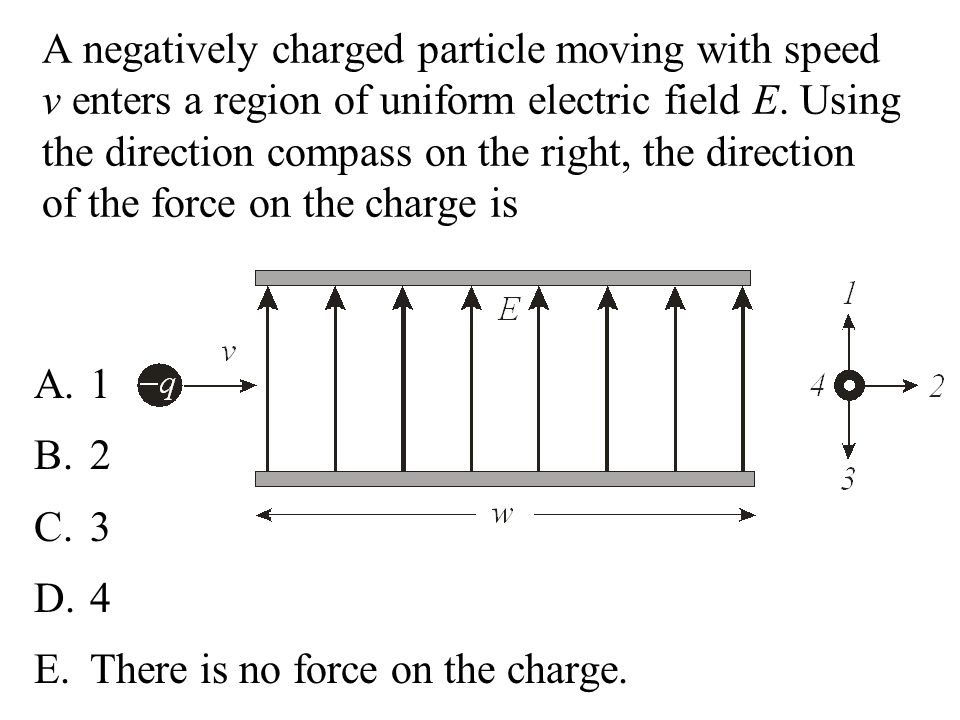 A negatively charged particle moving with speed v enters a region of uniform electric field E. Using the direction compass on the right, the direction of the force on the charge is