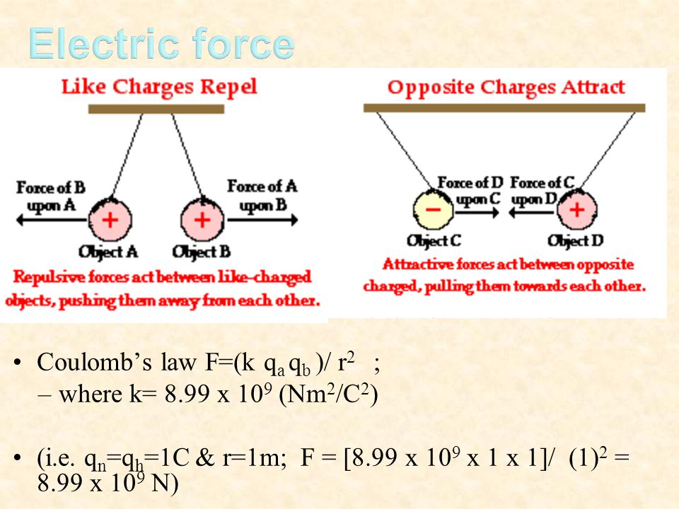 Electric force Coulomb's law F=(k qa qb )/ r2 ;