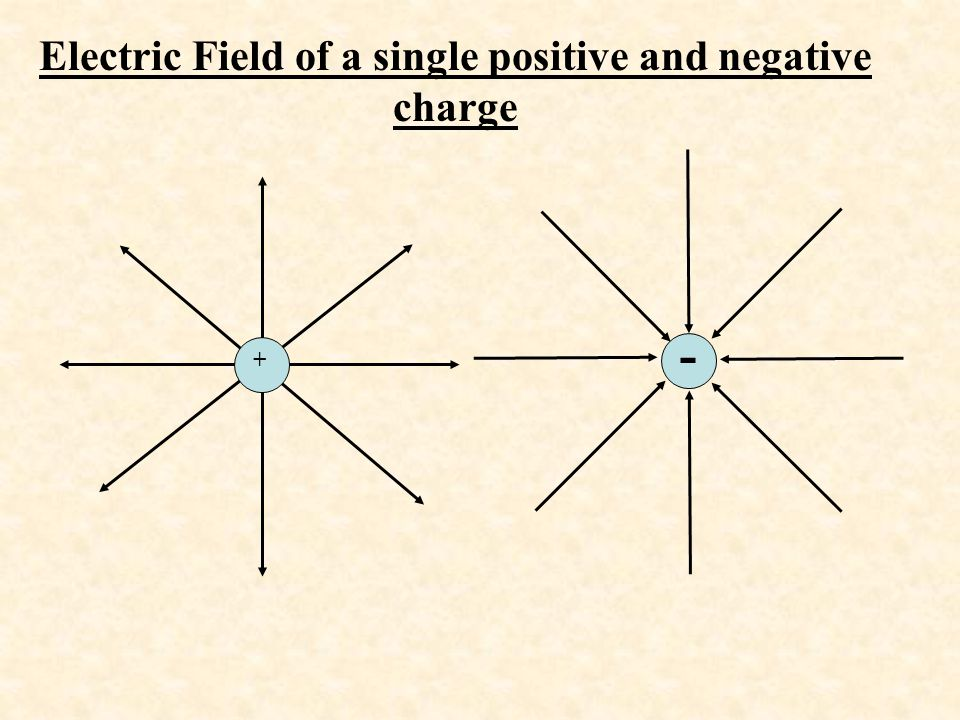 Electric Field of a single positive and negative charge