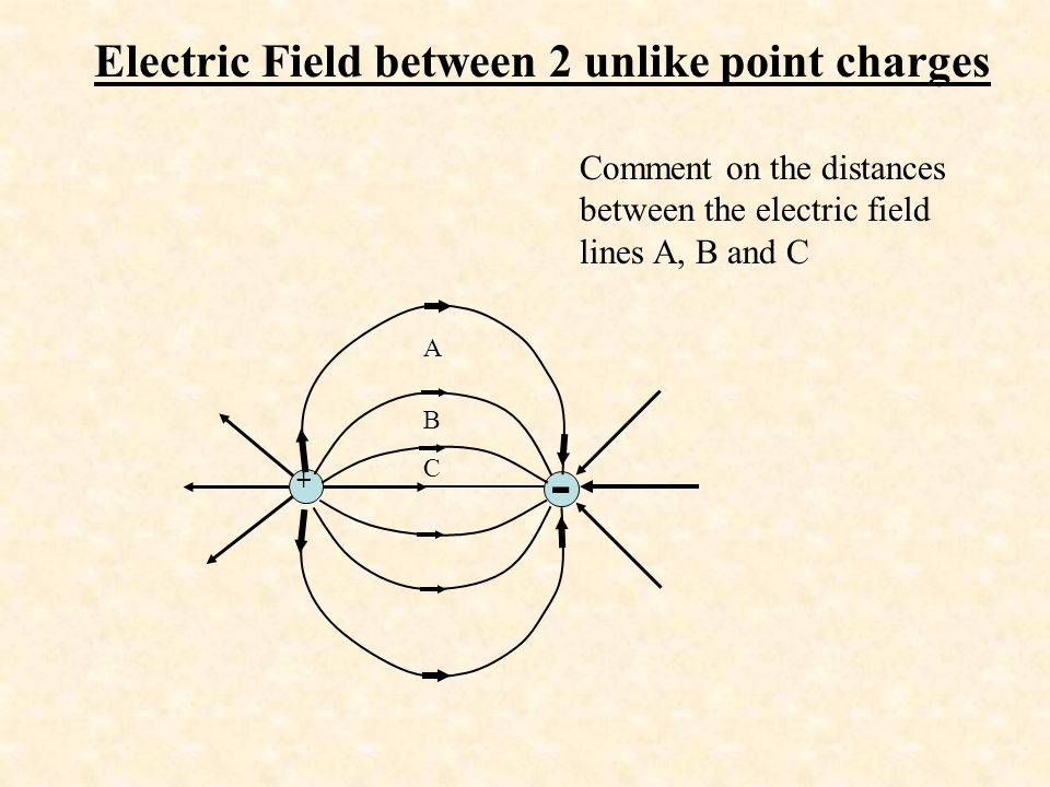 Electric Field between 2 unlike point charges
