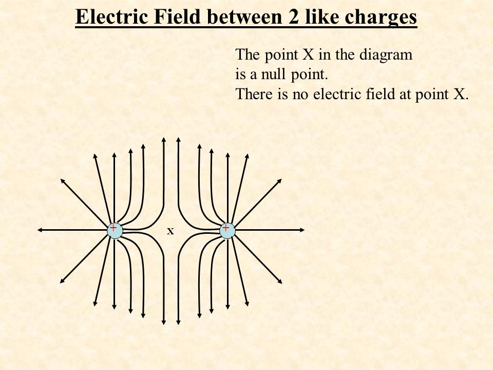 Electric Field between 2 like charges