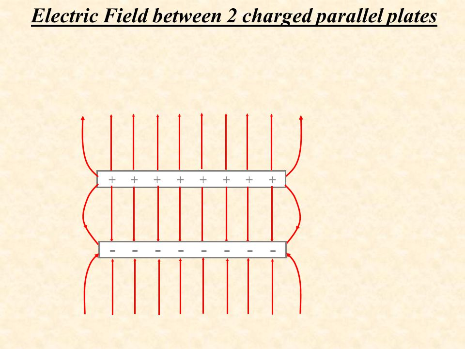Electric Field between 2 charged parallel plates