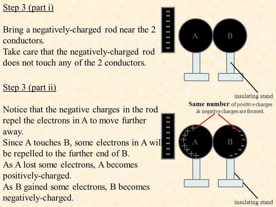 Step 3 (part i) Bring a negatively-charged rod near the 2 conductors. Take care that the negatively-charged rod.