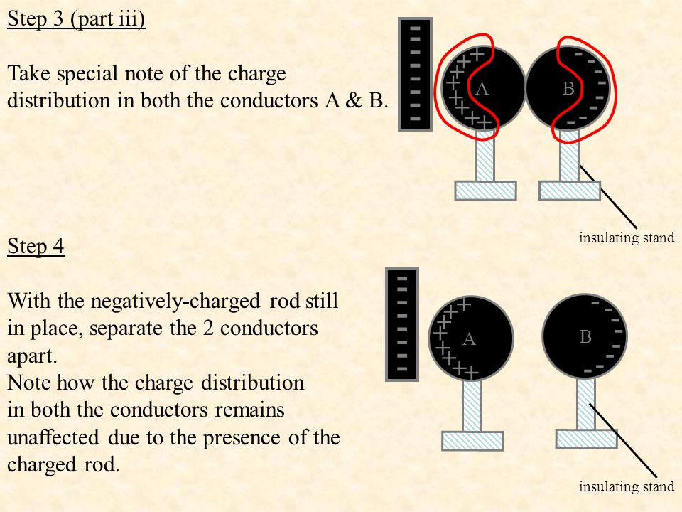 Step 3 (part iii) Take special note of the charge distribution in both the conductors A & B. insulating stand.