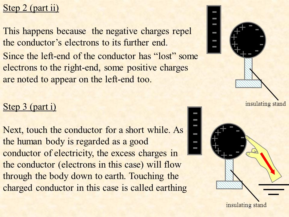 Step 2 (part ii) This happens because the negative charges repel the conductor's electrons to its further end.