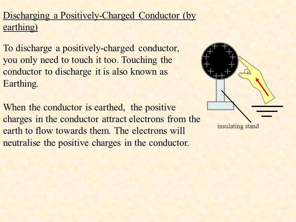 + Discharging a Positively-Charged Conductor (by earthing)