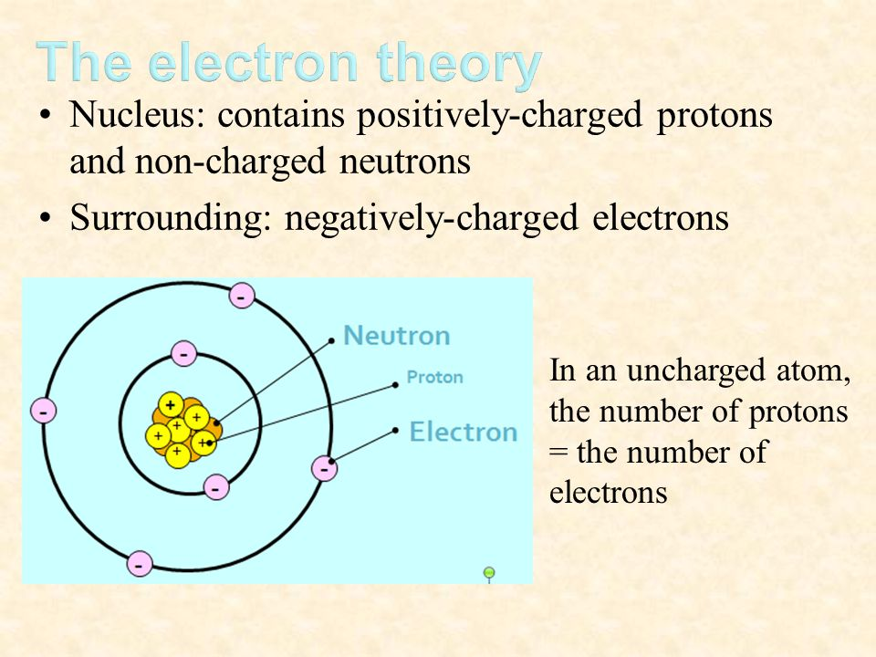 The electron theory Nucleus: contains positively-charged protons and non-charged neutrons. Surrounding: negatively-charged electrons.