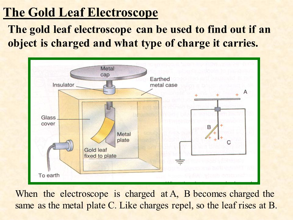 The Gold Leaf Electroscope