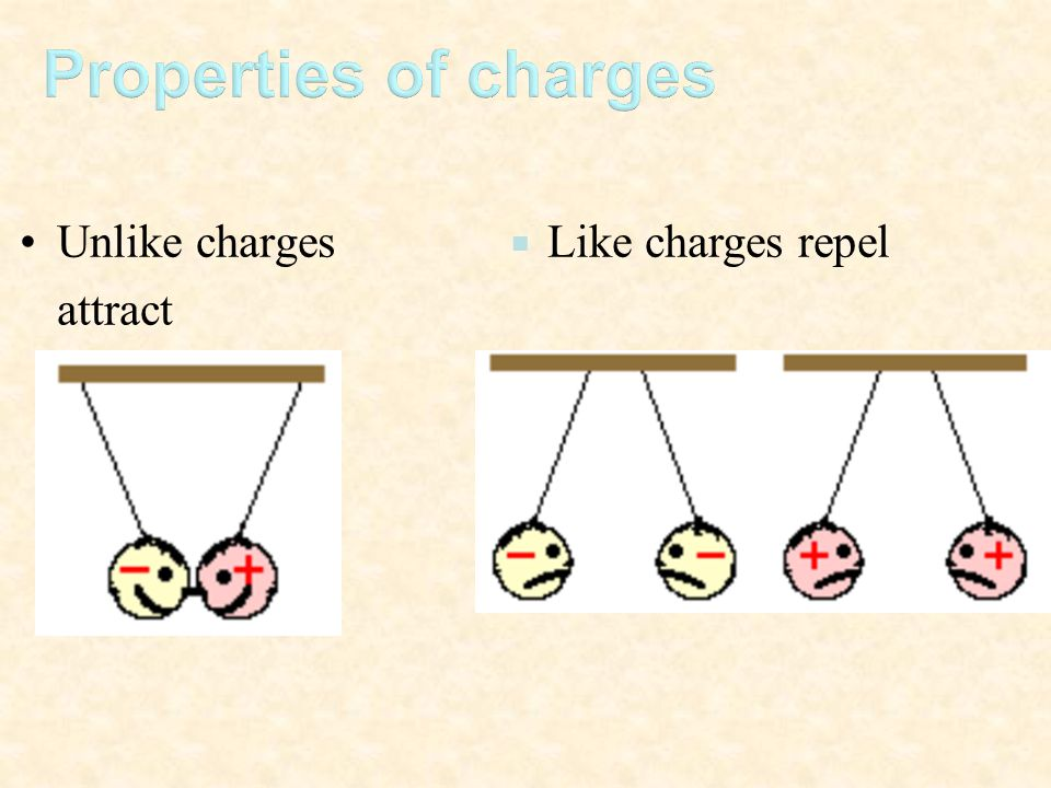 Properties of charges Unlike charges attract Like charges repel