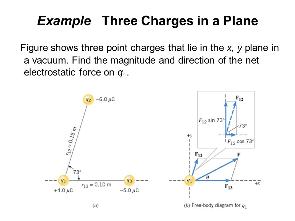 Example Three Charges in a Plane