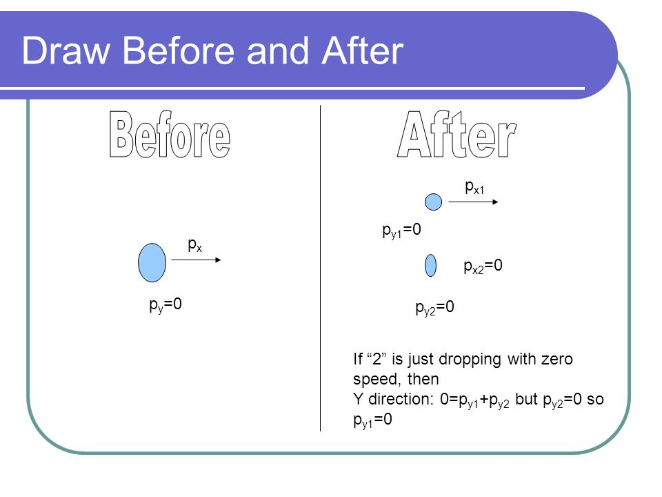 Draw Before and After Before After px1 py1=0 px px2=0 py=0 py2=0
