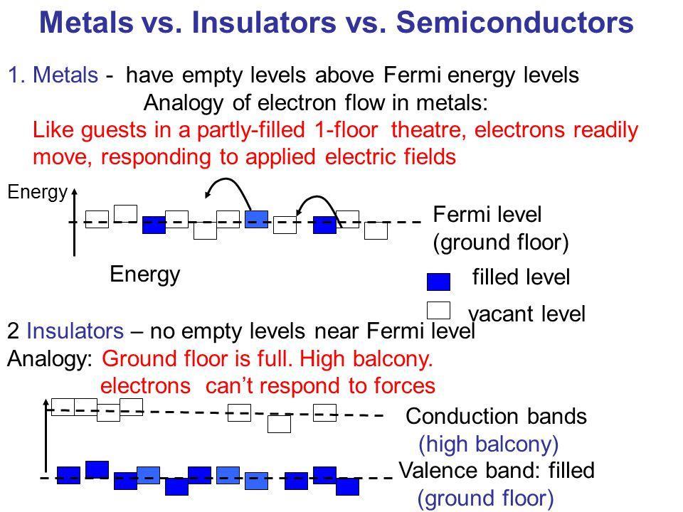 Metals vs. Insulators vs. Semiconductors