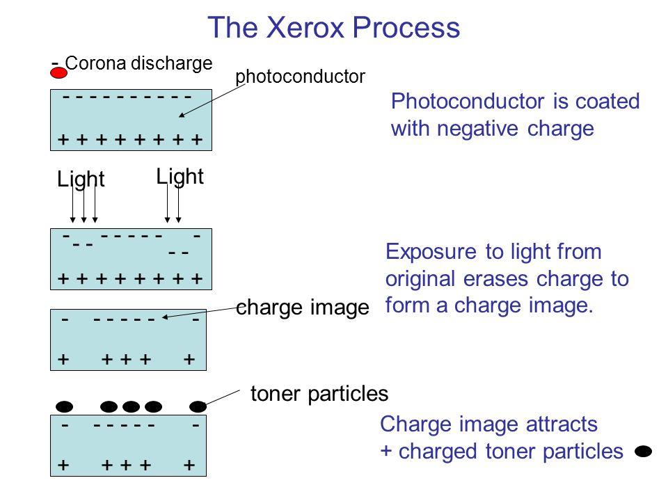 The Xerox Process - Corona discharge - - - - - - - - - -